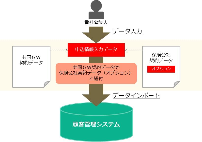 申込情報の連携