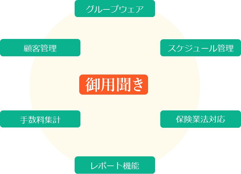機能一覧の図